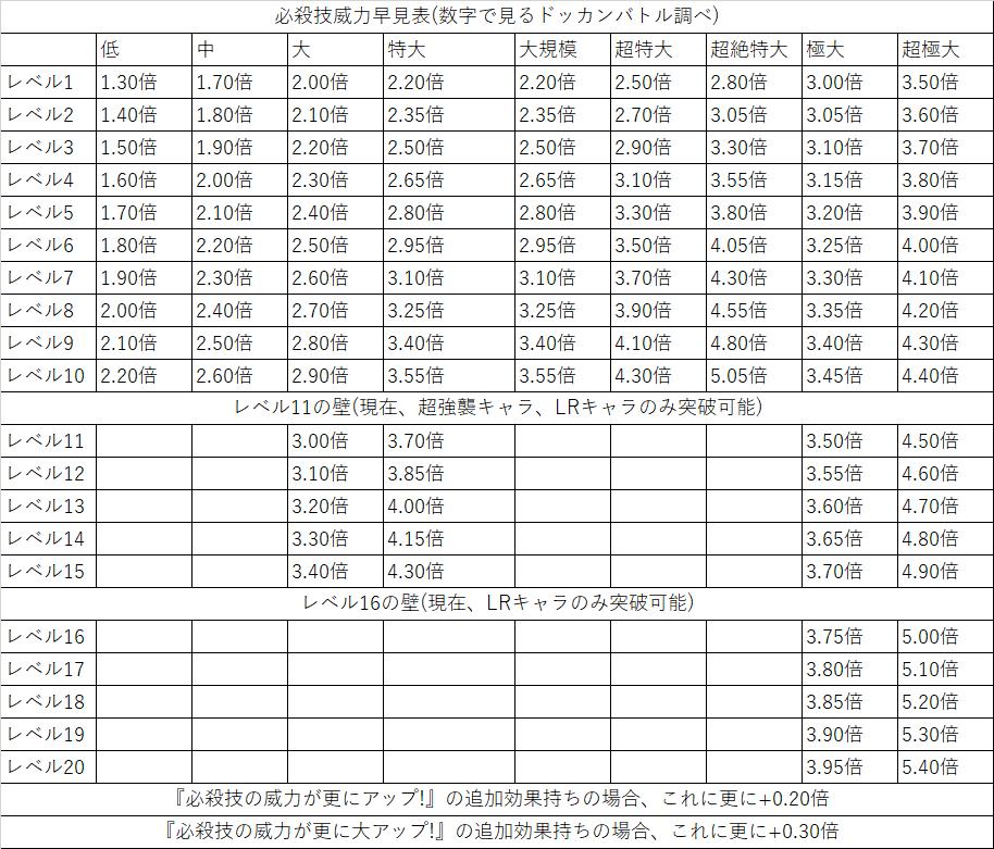 【ドッカンバトル】必殺技レベルの威力への影響を具体的に数字で表してみた 2016/7/24改訂